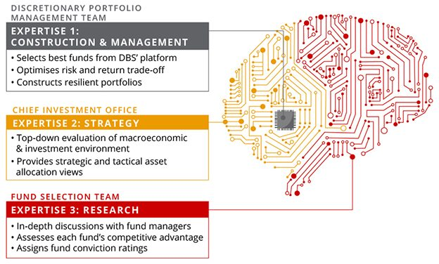 DBS digiPortfolio – one of the best and the safest robo-advisors thus far?