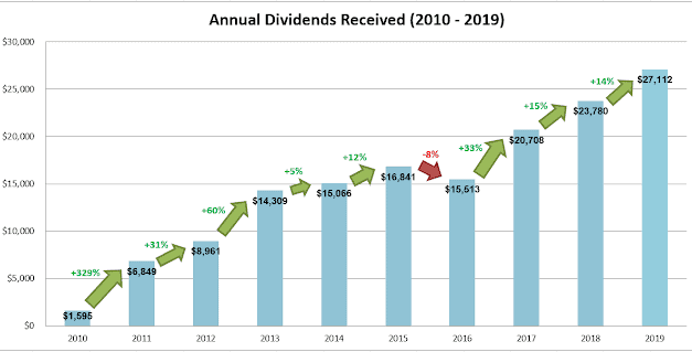 Dividend Warrior's 4Q2019 S-REITs Performance And Passive Income Update – Record High Annual Dividends