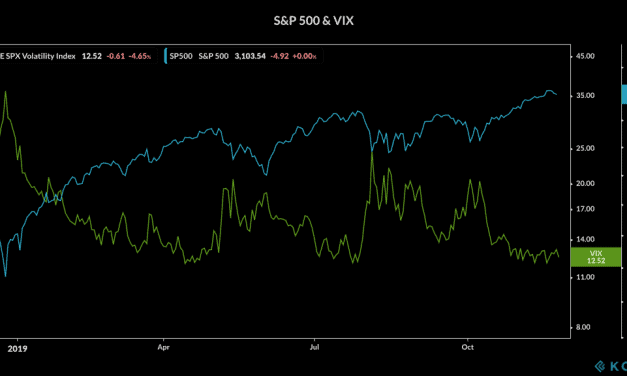 Weekly Highlights 24 Nov: Volatility and market move in tandem = market snap?