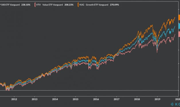 Weekly Highlights 10 Nov: Value investing making a comeback?