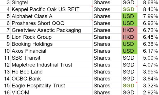 Portfolio Transactions Update (October 2019)