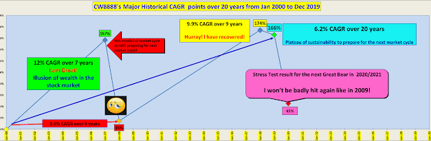 Don't Predict The Market But Stay Focused On Long-term Returns???