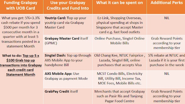 How much can we save with the New Grabpay Mastercard?