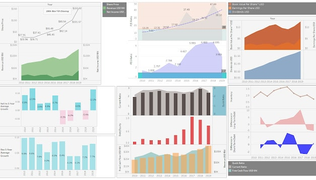 Simple Analysis with Tableau