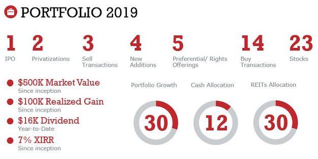 Investment Portfolio 2019: Rewind