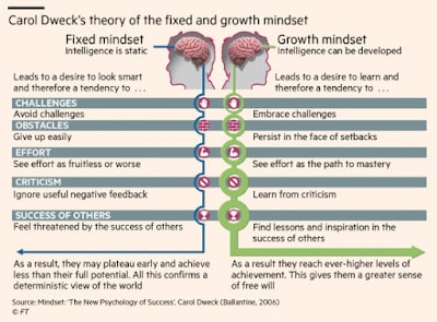 Charts #27: Carol Dweck's Growth Mindset
