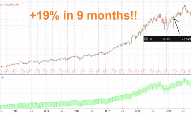 ????????+19% in 9 months!!????????