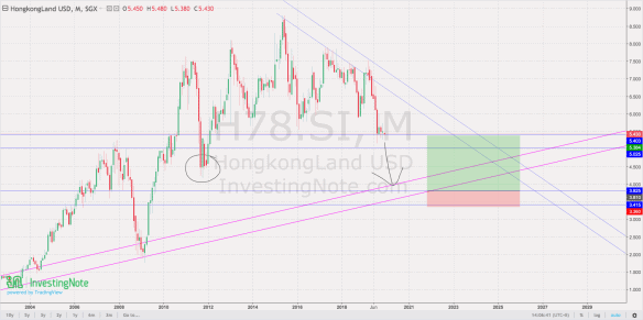 coming into play – HK Land