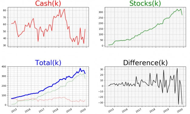 The Investment Portfolio – Q4 2019 and a Big One Time Charge