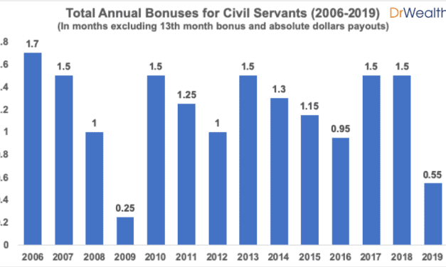 Civil Servant's 0.1 Month Bonus – What It Means And What Are We Doing About It
