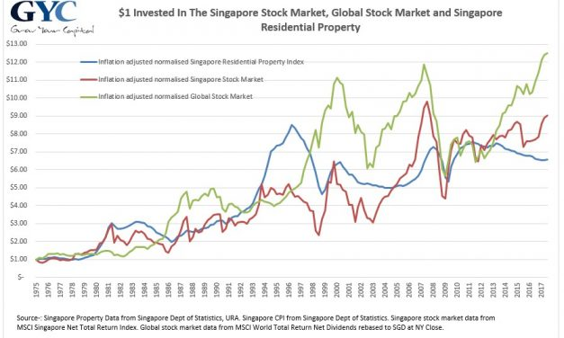 Guide to Asset Allocation for Singapore Investors