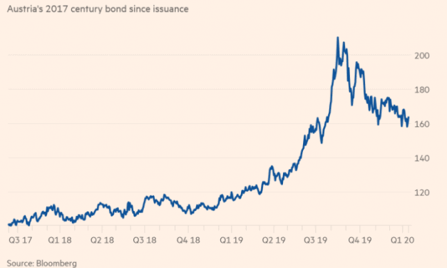 When a Bond Gives Equity Like Returns…