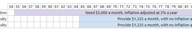 How much You Need to Retire at 55 years old (factoring in your CPF Life Annuity Income)