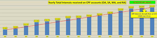 My Passive Income From CPF