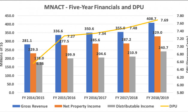 Mapletree North Asia Commercial Trust (SGX:RW0U) – Understanding Its Business