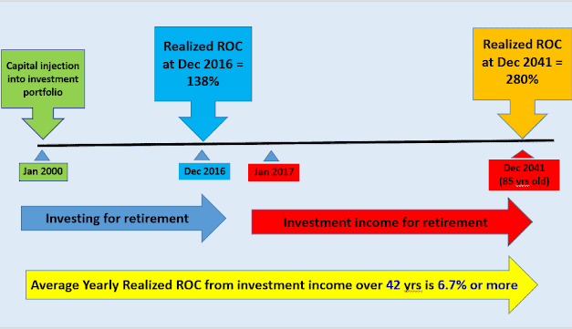 Investing For Retirement – My Road map for retirement income from 2017 to 2041 (2)