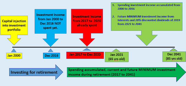 Investing For Retirement – My Road map for retirement income from 2016 to 2041