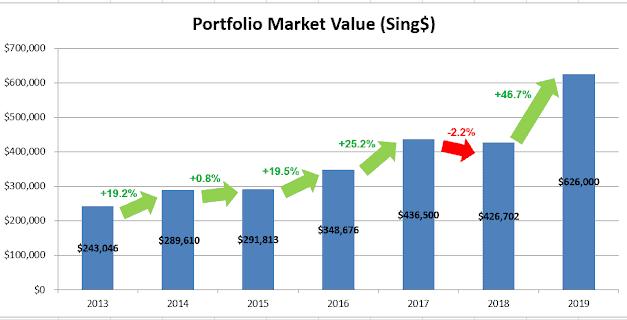 Dividend Warrior FY2019 Portfolio Update – A Year Of Financial Milestones