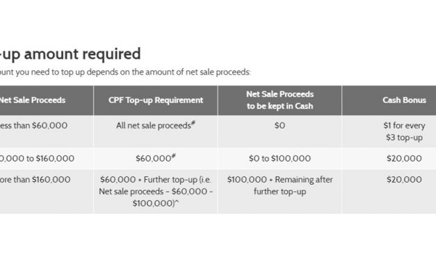 $20,000 Silver Housing Bonus: Should You Apply For It?