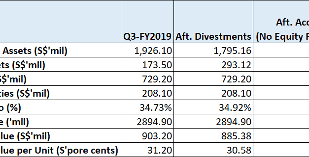 LippoMalls Upcoming Divestment and Acquisitions