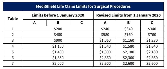 MediShield Life Claim Limits for Surgical Procedures Changes from 1 January 2020
