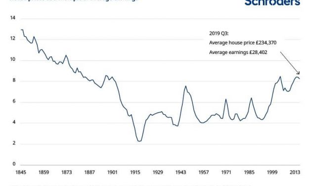 What We Can Learn from 147 Years of UK Home Affordability Data