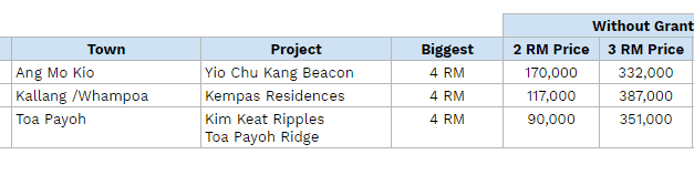 Future Flat Sizes HDB BTO in Central Places May be Smaller