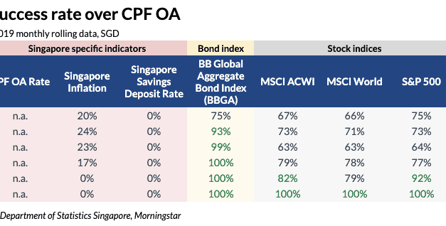 The Case for Investing Your CPF OA Monies & Endowus