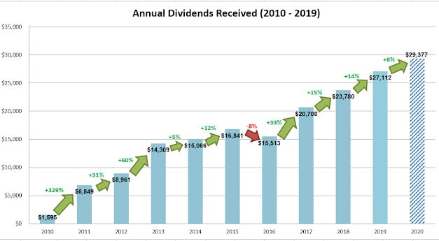 Dividend Warrior's 2020 Projected Dividends & Distributions