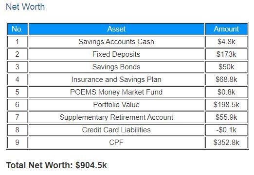 Net Worth crawling towards SGD 1 million