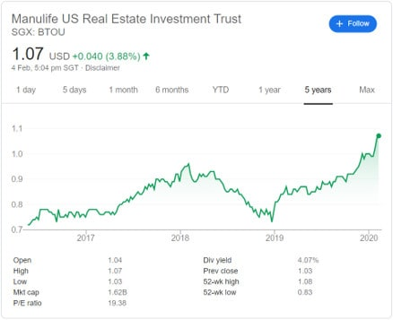 Manulife US REIT: Life after Entering the Index