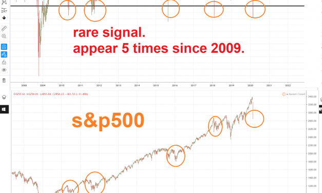 Rare signal. appeared only 5 times since 2009.