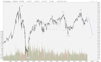 STI Analysis — the next peak and trough ? (56)