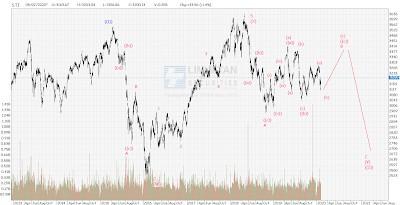 STI Analysis — the next peak and trough ? (57)