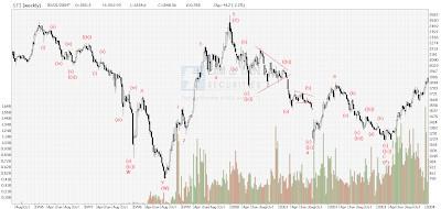 STI Analysis — the next peak and trough ? (58)