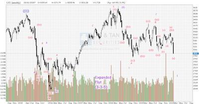 STI Analysis — the next peak and trough ? (60)