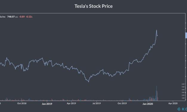 Weekly Highlights 8 Feb: Tesla to $7000?
