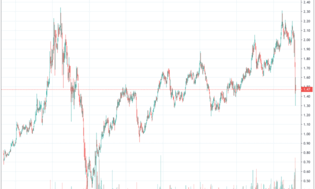A Look into the Possible Share Price Movements of Singapore's Blue Chip Companies in the Week Ahead (30 Mar – 03 Apr 2020) [Guest Post]