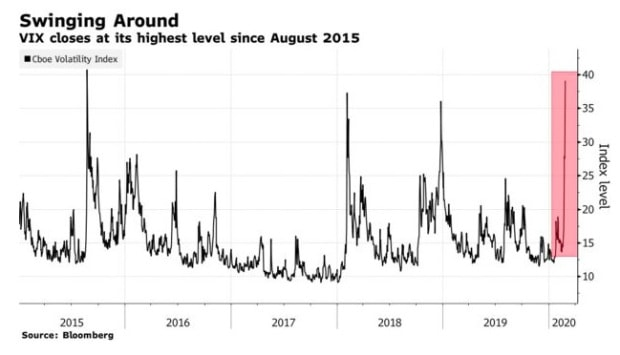 Shorting Volatility In The Midst Of Fear