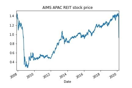 Singapore REITs crashing – time to buy?