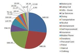 Expenses – January 2020