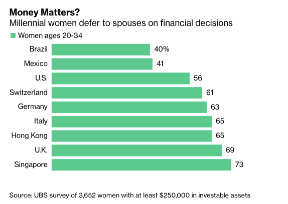 The investment gap: How Millennial women can start investing