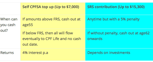 Self Employed Citizens (Why Contribute To SRS OVER CPF!)
