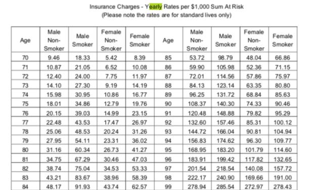 HSBC Life Protect Advantage VS AIA Guaranteed Protect Plus (ii) (Wholelife Plan For Families)