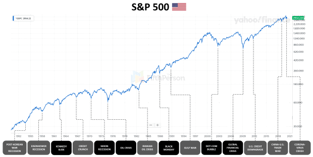 Every major (and minor) U.S. stock market crash since the 1950s