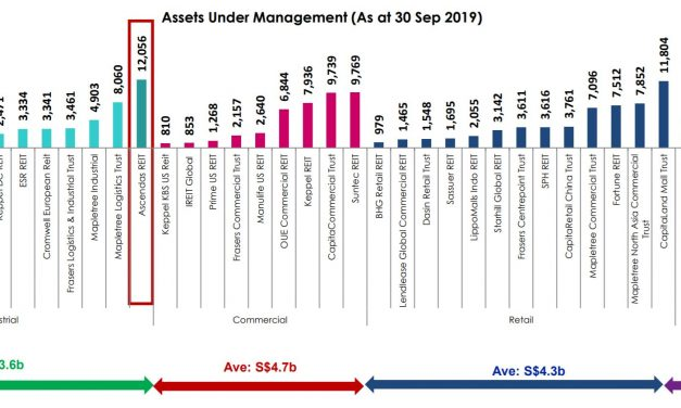 Ascendas Reit and Mapletree Industrial Trust Analysis (2020)