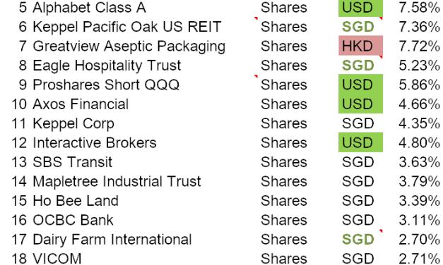 Portfolio Transactions Update (February 2020)