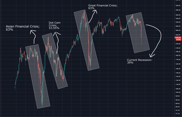 Retracement or Recovery?