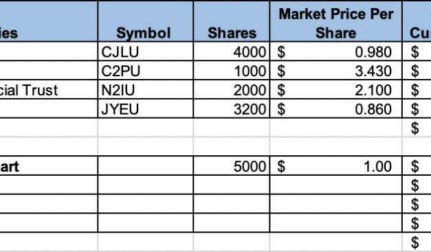 Portfolio Update – Feb 2020 (A prelude to an upcoming recession?)
