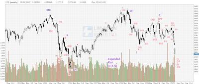STI Analysis — the next peak and trough ? (61)